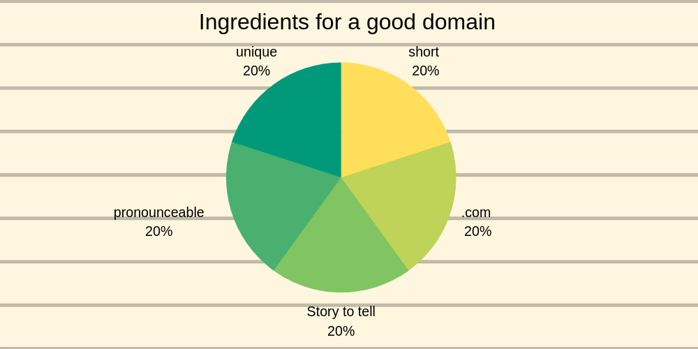 Ingredients for a good domain