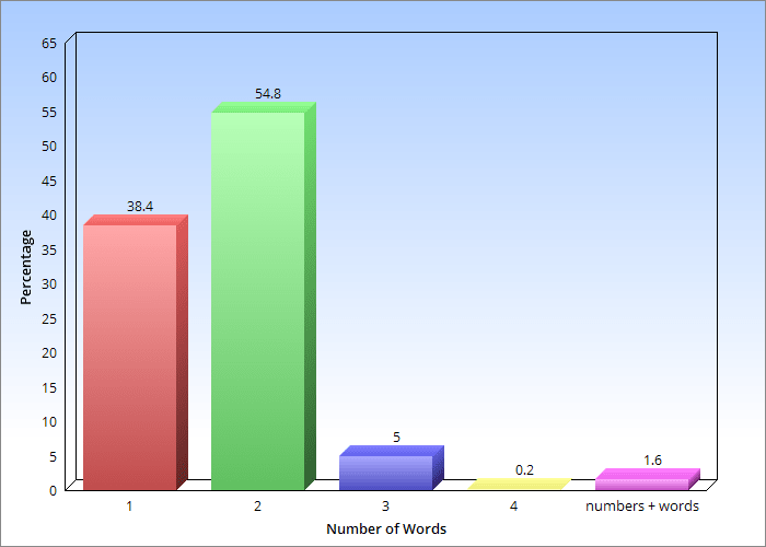 Number of words in startup names