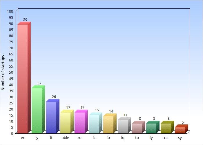 Popular domain endings/suffixes