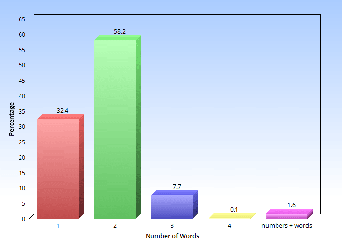 Number of words in startup domain names